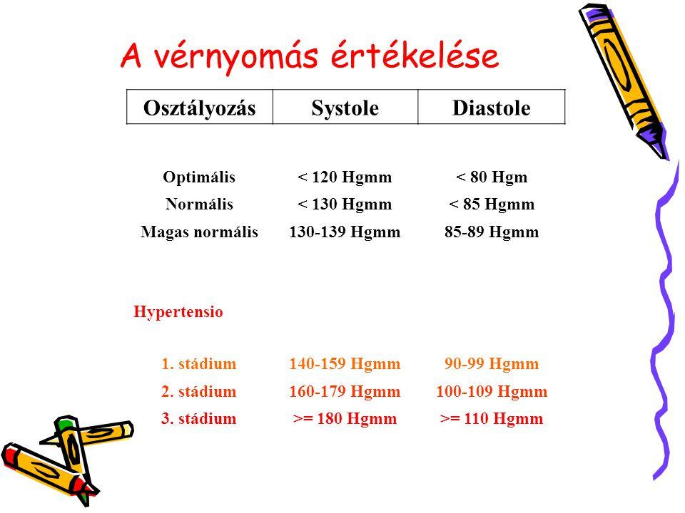 1 stádiumú magas vérnyomás)