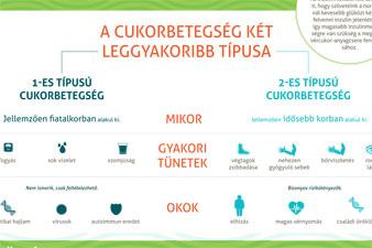 betegségek pszichológiai okai magas vérnyomás cukorbetegség)
