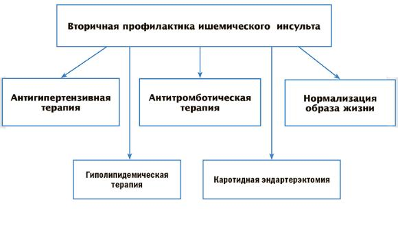 a hipertónia elsődleges megelőzésének elsődleges intézkedései a következők)