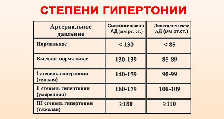 a magas vérnyomás 2 fokozatának gyakorlása hogyan lehet legyőzni a magas vérnyomást 120 és 80 között