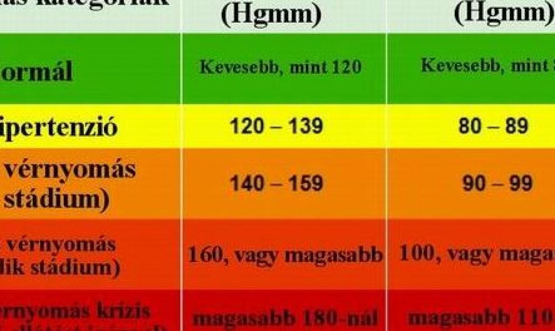 a magas vérnyomás osztályozása, ki táblázat szerint)