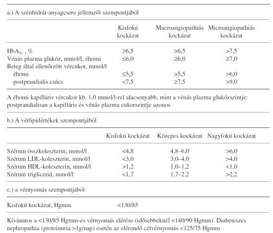 cukorbetegség magas vérnyomás tachycardia)