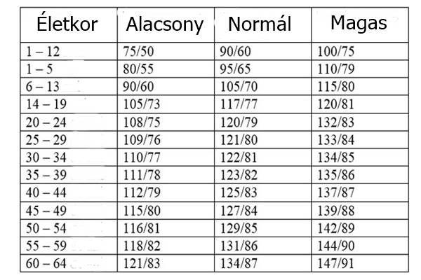magas vérnyomás életkor szerint)