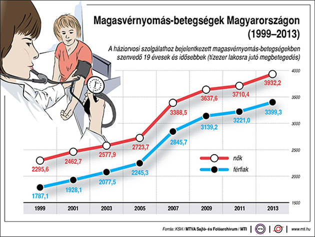 anekdoták a magas vérnyomásról)