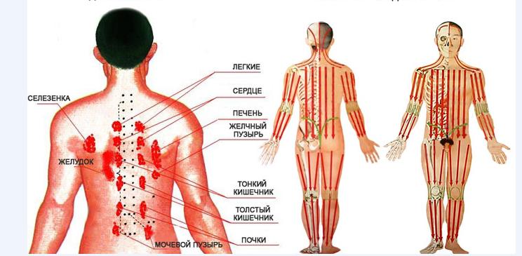 az emberi test aktív pontjai a magas vérnyomástól)