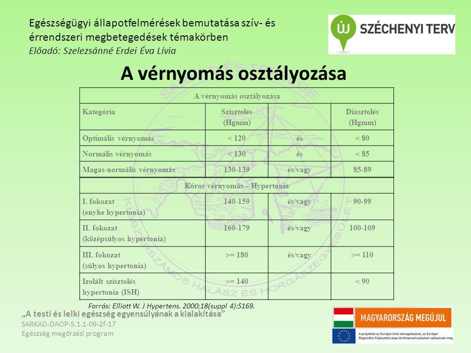 magas vérnyomás fokozatú osztályozás a magas vérnyomás pszichoanalízise