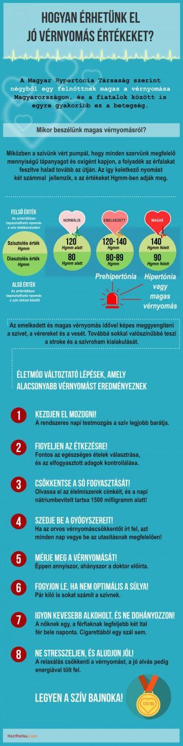 búvár hipertónia)