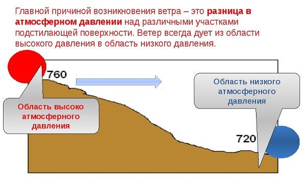 Milyen alacsony a légköri nyomás az emberi egészségre - Magas vérnyomás