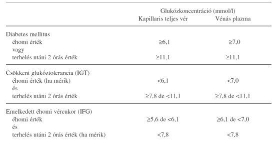 a cukorbetegség és a magas vérnyomás kezelésére szolgáló élelmiszerek listája)