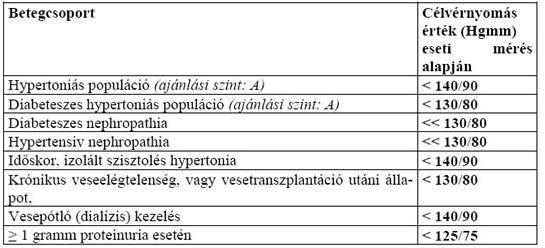 Eleutherococcus magas vérnyomásban szenilis hipertónia