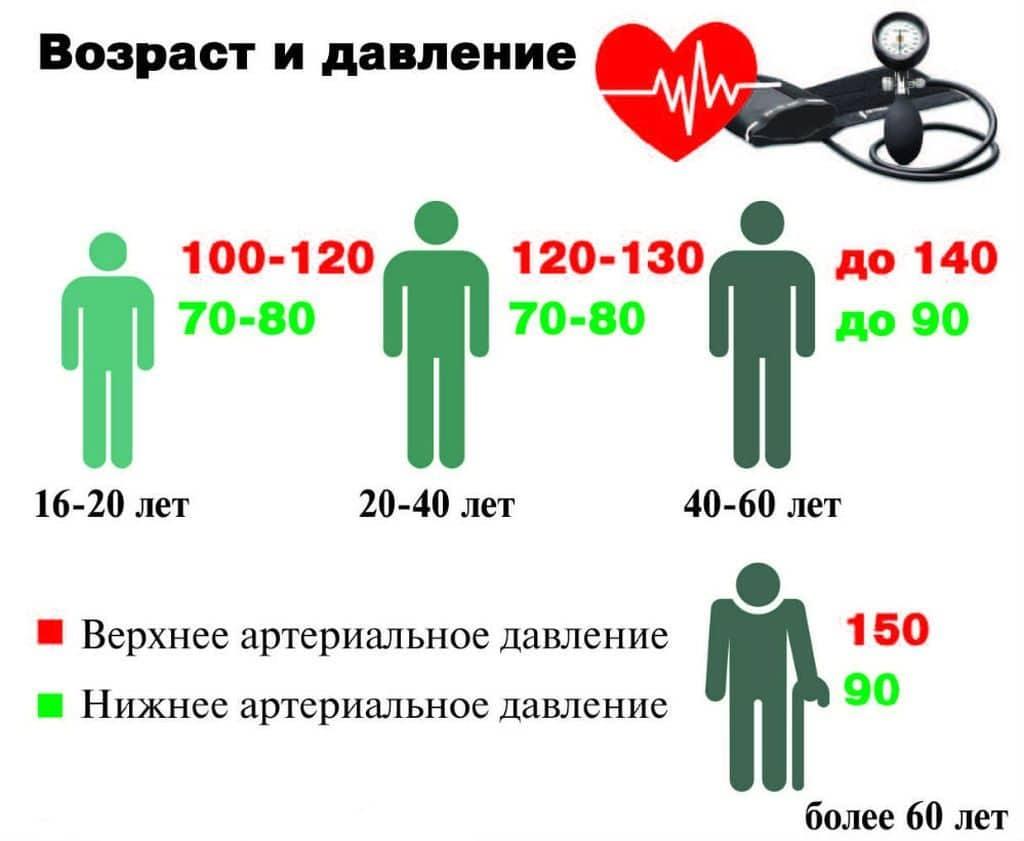 cukorbetegség plusz magas vérnyomás