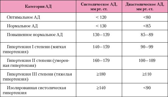 szívmasszázs hipertónia)