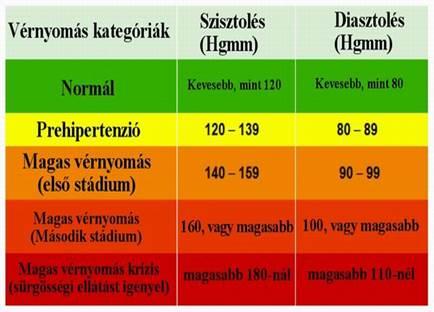 1 stádiumú magas vérnyomás