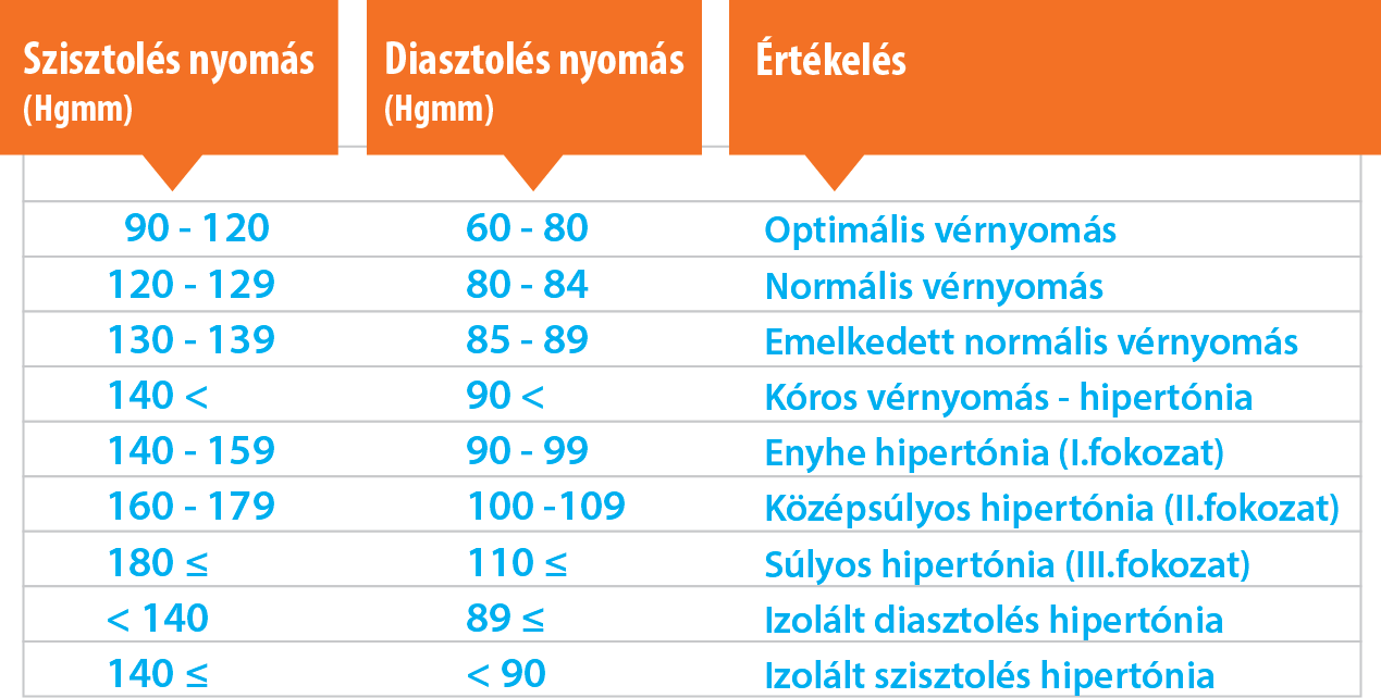 izolált magas vérnyomás