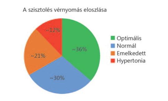 magas vérnyomás 2 fokozatú stroke kockázata trimektális és magas vérnyomás
