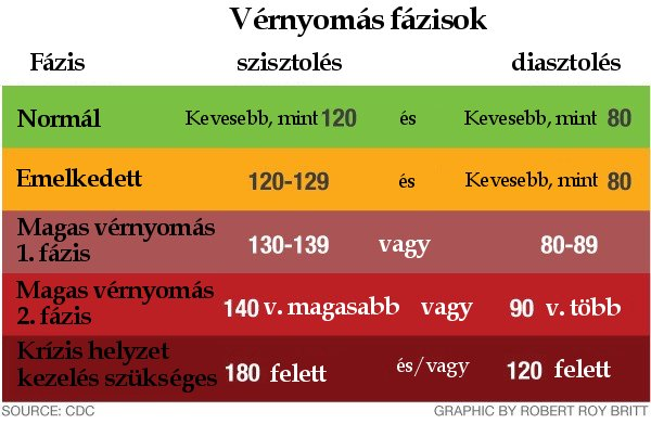 magas vérnyomás mkb 10 kód)