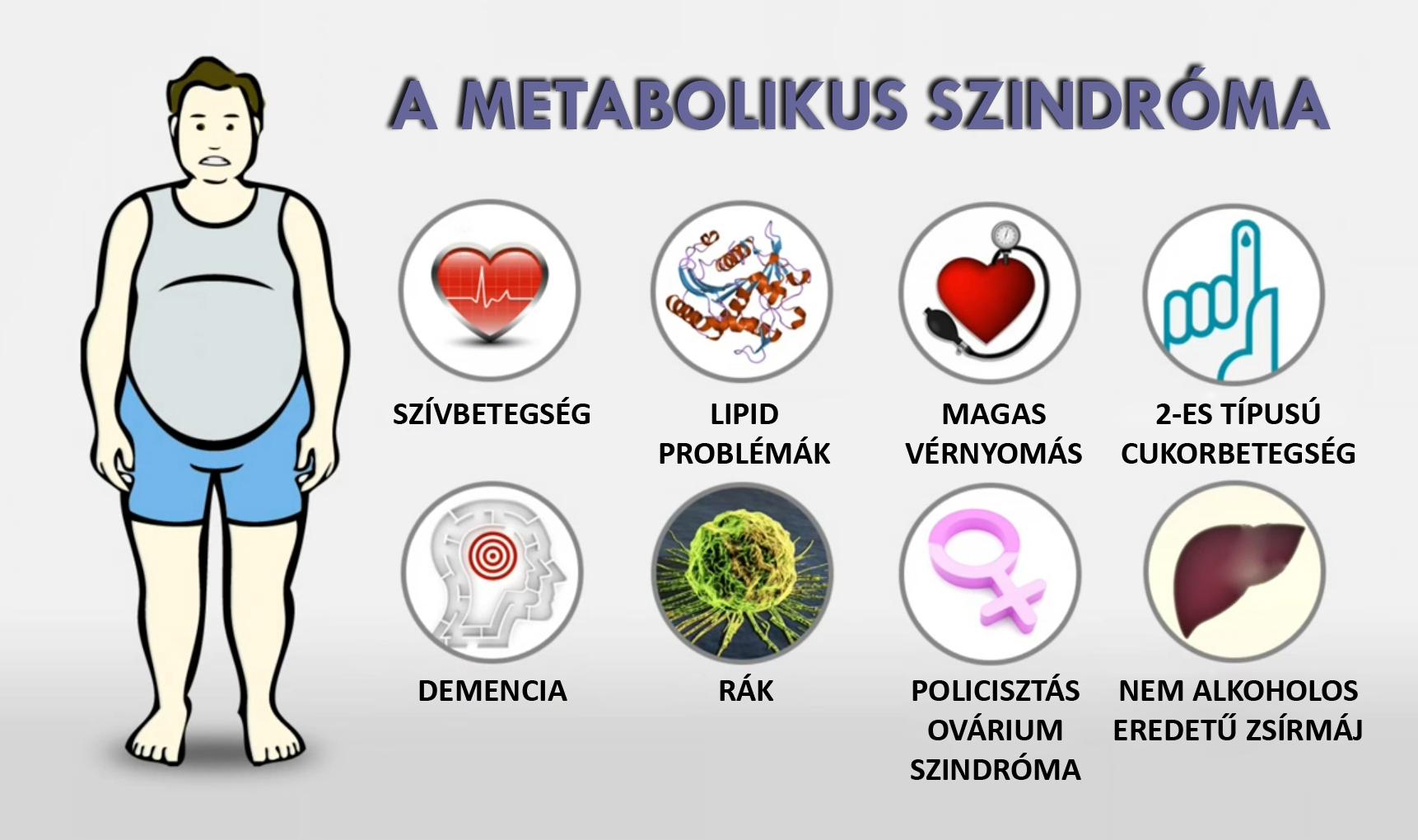 magas vérnyomás metabolikus szindróma)