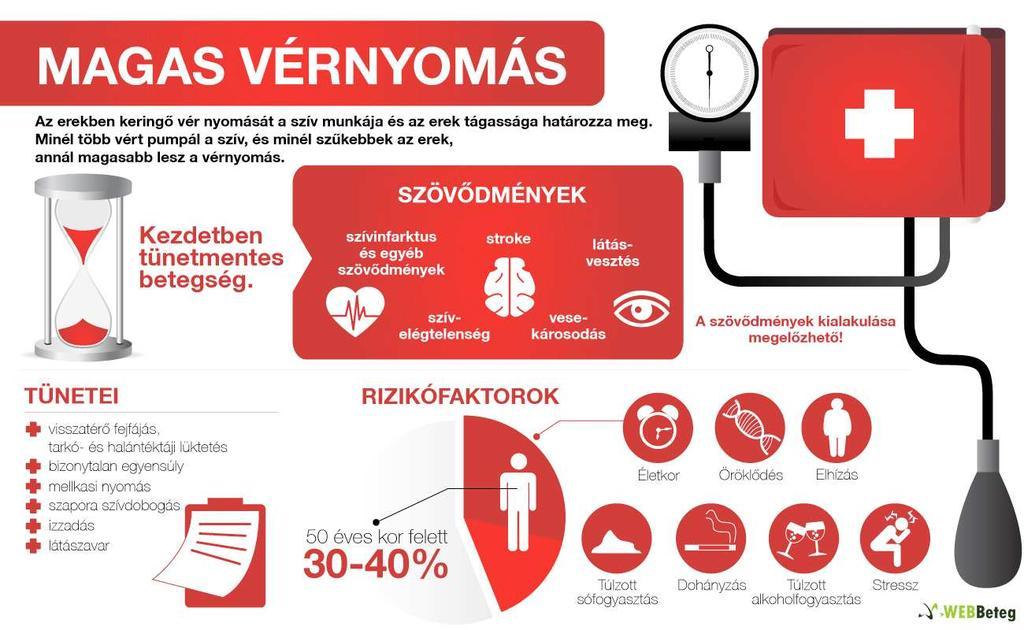 magas vérnyomás 2 fok hogyan kell élni