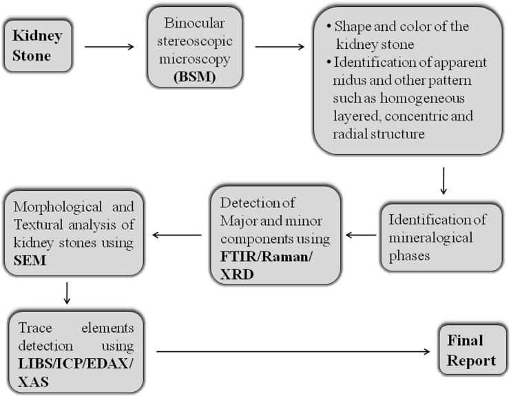 urolithiasis hipertónia oka)
