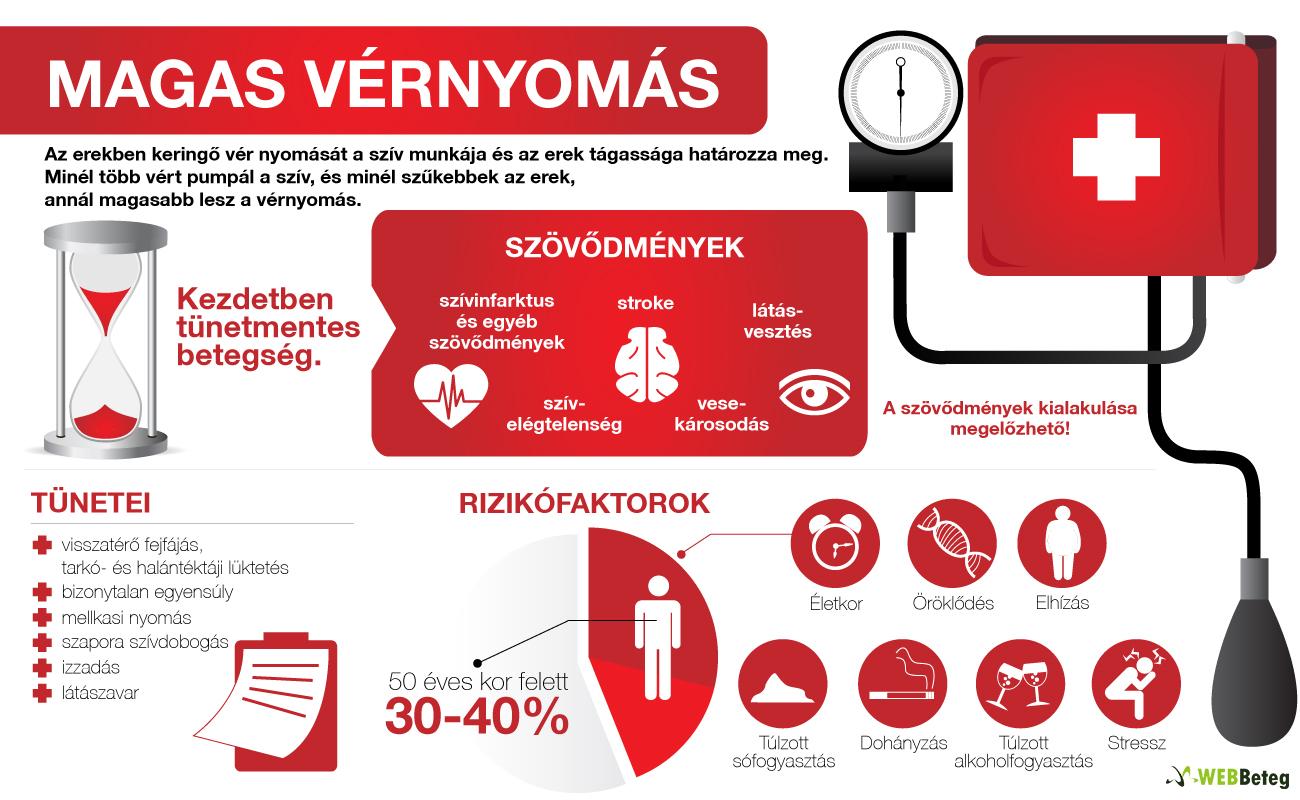 magas vérnyomás és előfordulásának okai