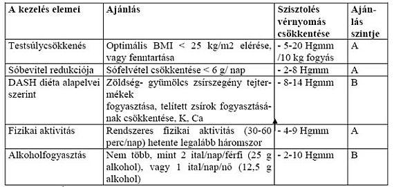 sürgősségi ellátás hipertónia algoritmus)