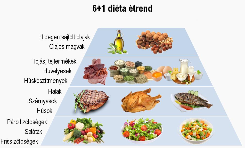 diéta vagy táplálék magas vérnyomás esetén)
