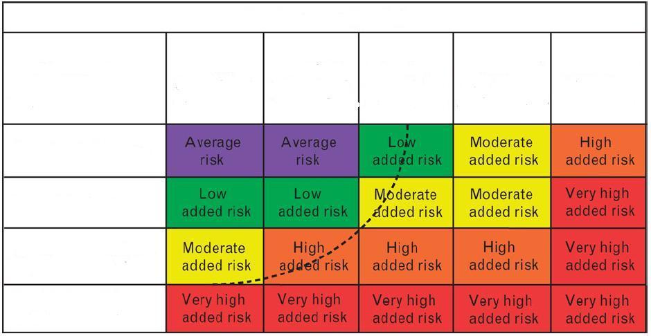 Hipertónia 2 fokos kockázat 2 - mi ez?