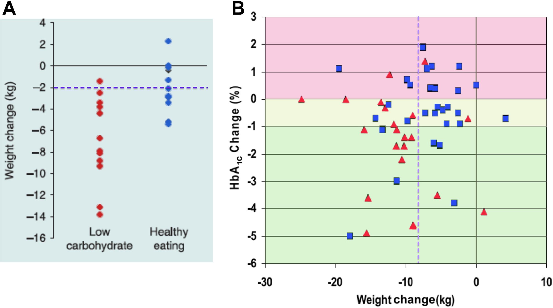 alacsony szénhidráttartalmú atkins étrend magas vérnyomás esetén)