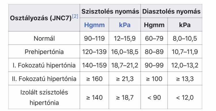 gyógyszerek az erek állapotának javítására a magas vérnyomásban