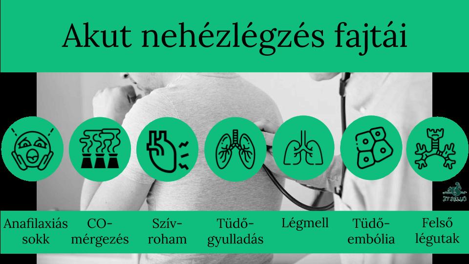 magas vérnyomás elleni légszomj elleni gyógyszer