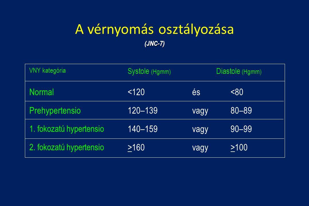 7 fokozatú magas vérnyomás)