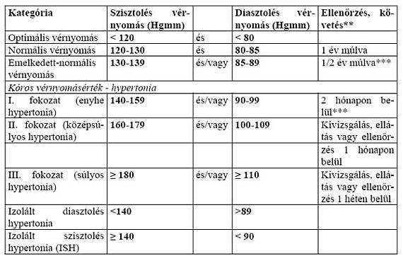 változások a célszervekben magas vérnyomás esetén)