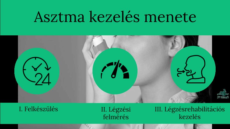 nehézlégzés magas vérnyomás kezeléssel)