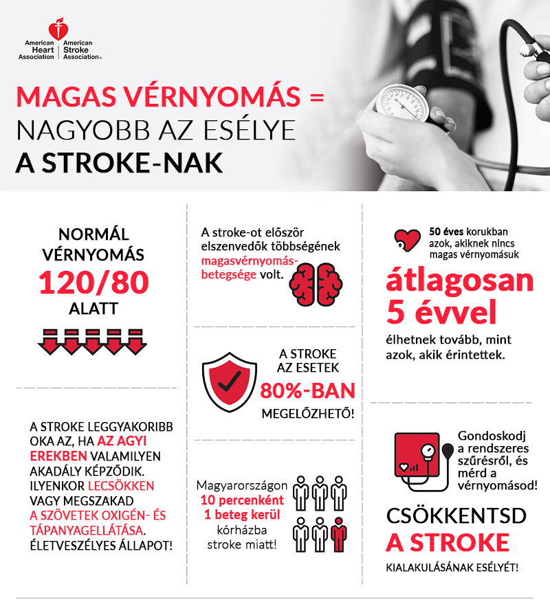 enyhe magas vérnyomás tünetek)