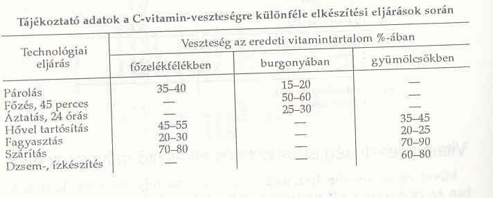 a b csoport magas vérnyomású vitaminjai)