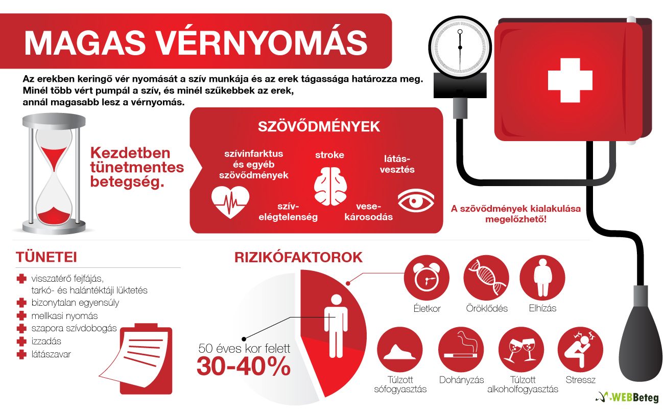 a magas vérnyomás szakaszai a kezelés 3 szakasza