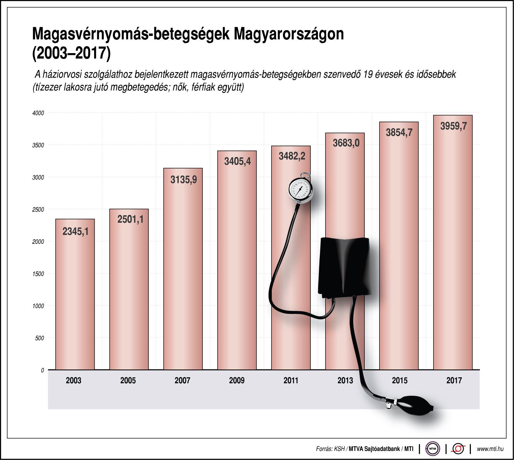 Dinamikus hipertónia esetén. Hogyan előzhetjük meg a magas vérnyomás (hipertónia) kialakulását?