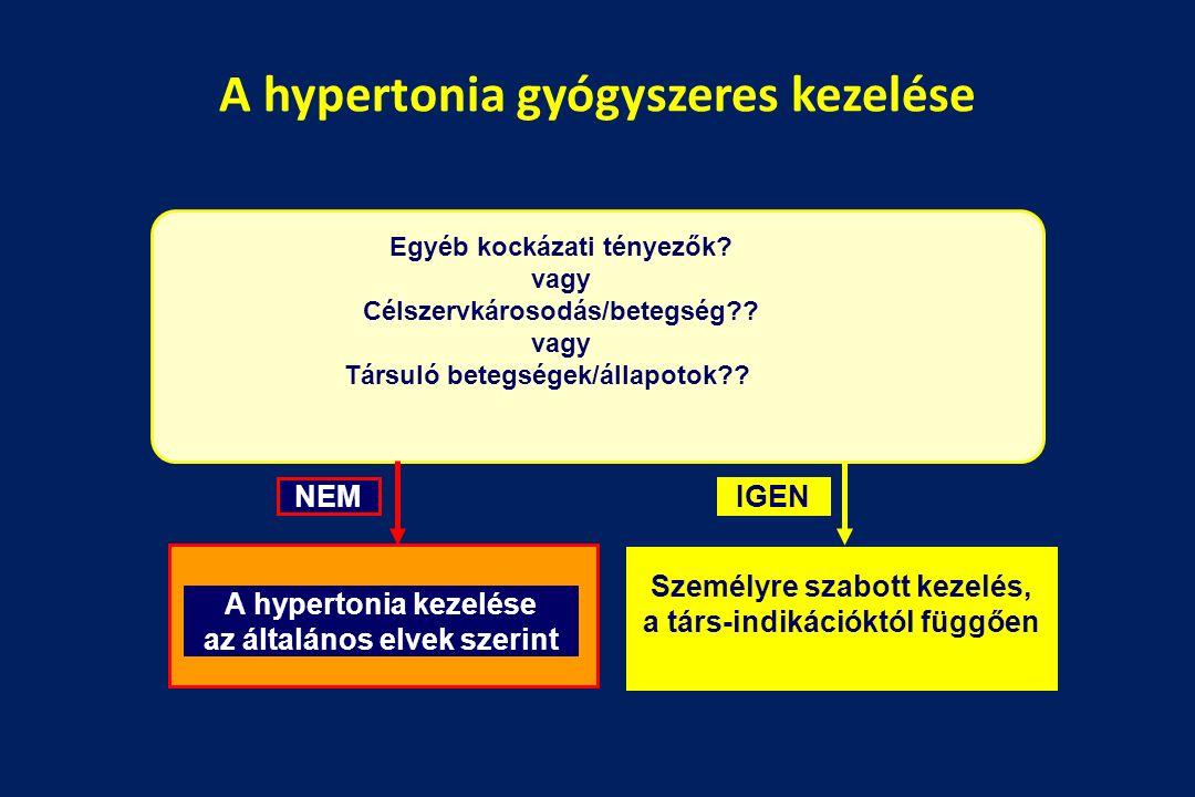 a hipertónia kezelése