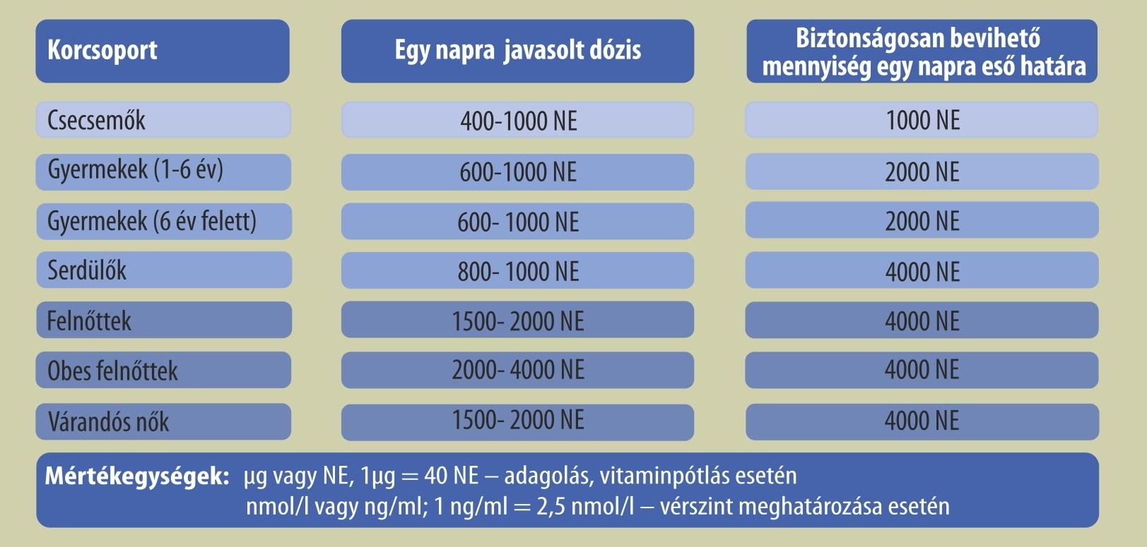 magas vérnyomás szoptatás alatt mi a magas vérnyomás 2 fokú kockázata3