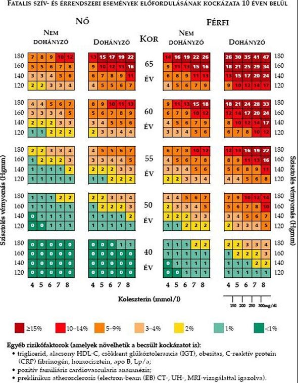 magas vérnyomás 30 éves kezeléskor
