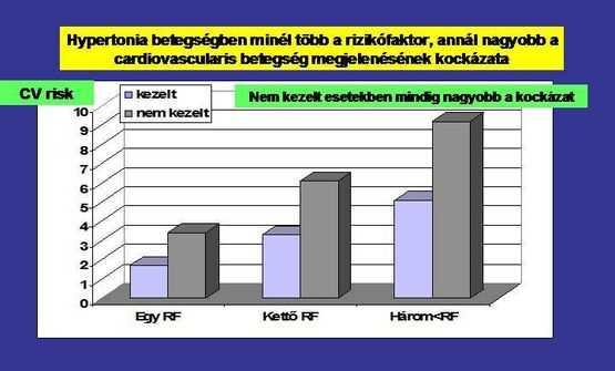 bradikardiás hipertónia kezelési rendje)