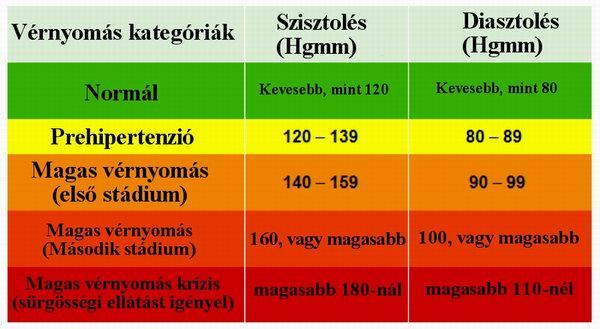magas vérnyomás hogyan kell enni