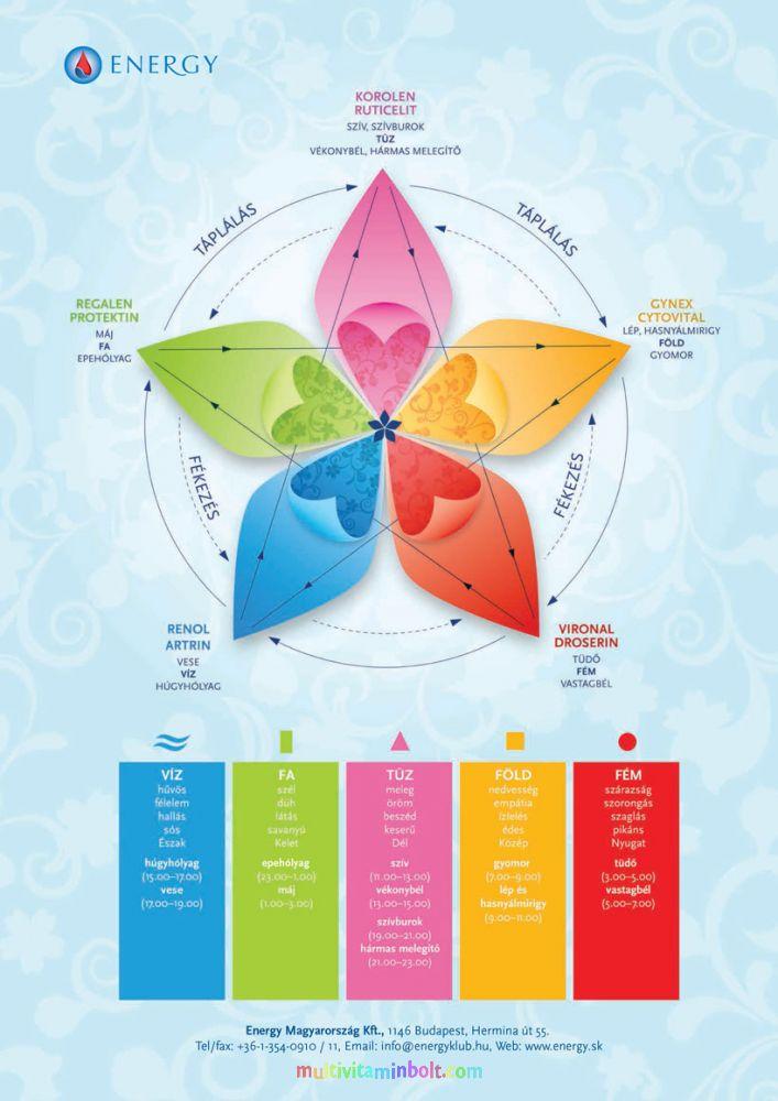 magas vérnyomás és cseppek a náthától Ajánlott ételek magas vérnyomás esetén
